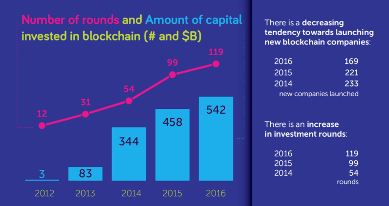 Blockchain industry grew up by 18%, but it is only 2% of fintech