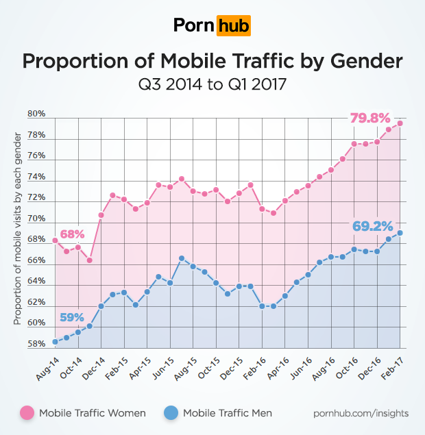 Percentage of women watch porn here