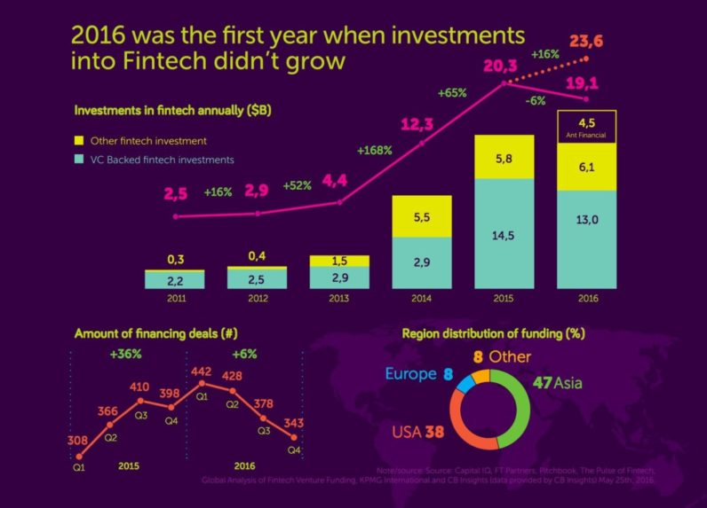 The first year when investments into FinTech industry have not grown