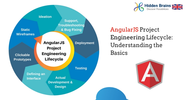 AngularJS Project Engineering Lifecycle