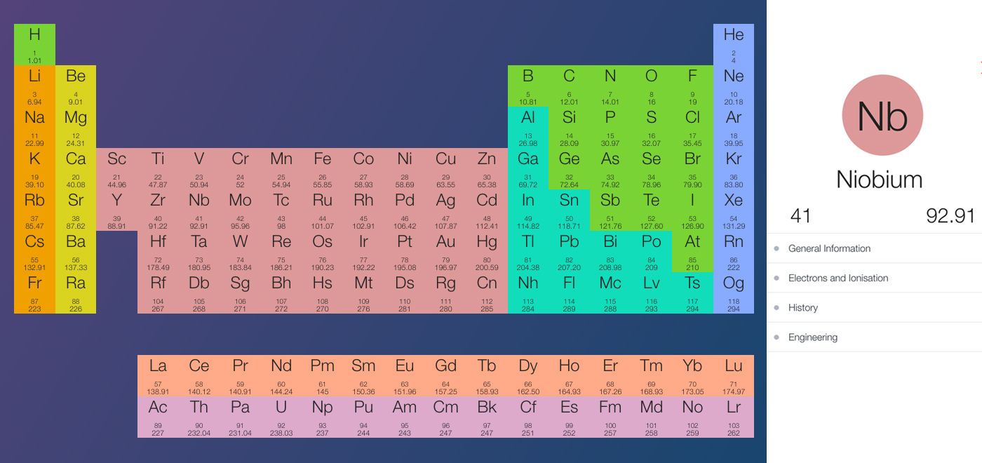 This interactive periodic table makes chemistry easier than ever