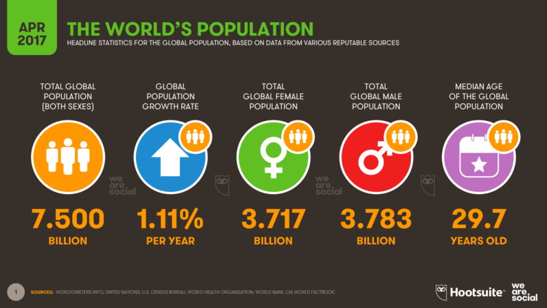 The world's population just passed 7.5 billion: Here are some fascinating facts about all of us