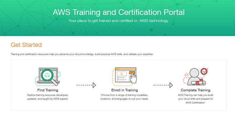 amazon, aws, portal, training, certification