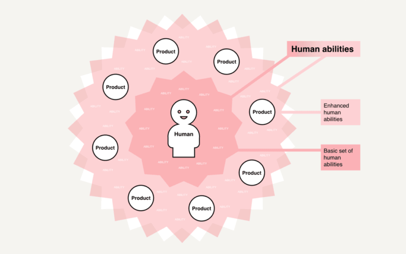 From Human-centered design to design for enhancing human ability