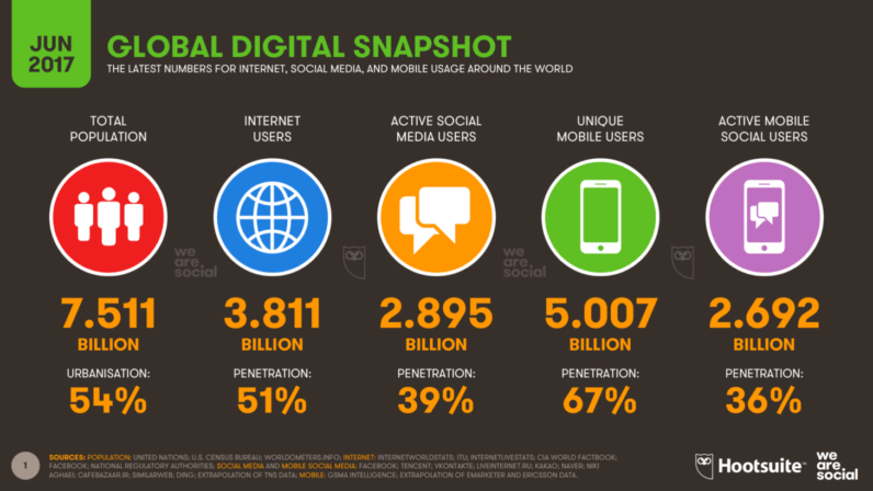Facebook active users decline, mobile usage hits 5 billion and more