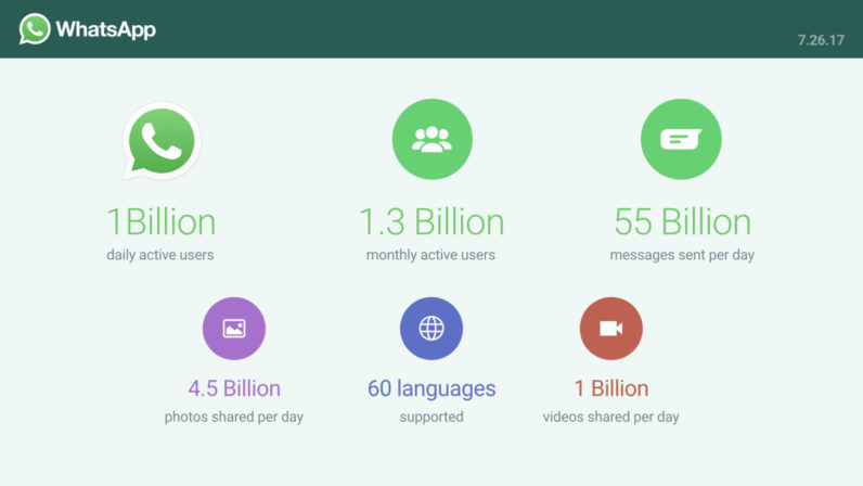 1 Billion people now use WhatsApp every single day