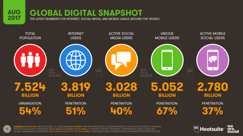 Number of social media users passes 3 billion with no signs of slowing