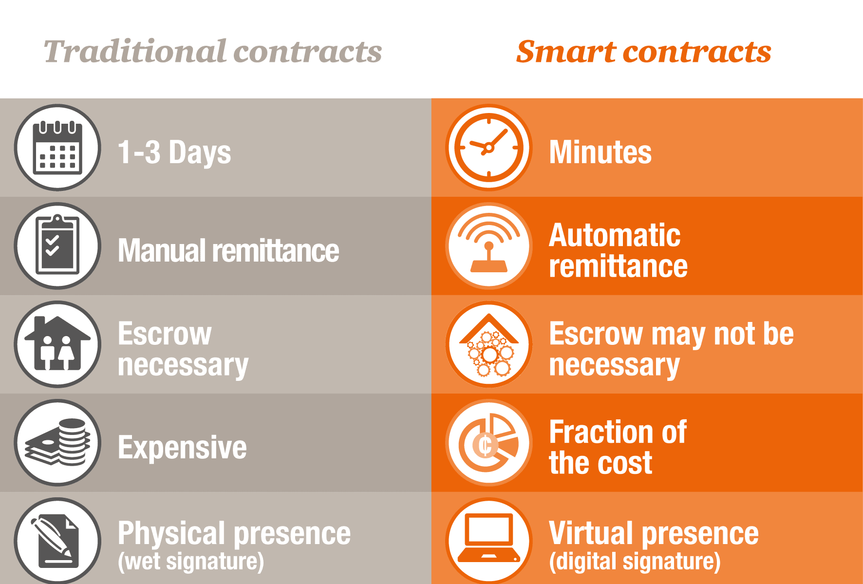 Like a traditional contract, a smart contract defines the rules and penalties around an agreement.
