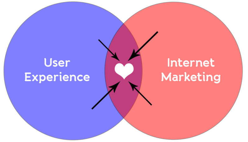 Integrating Marketing and UX Design