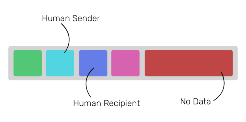 eth-transaction-humans-796x396.png