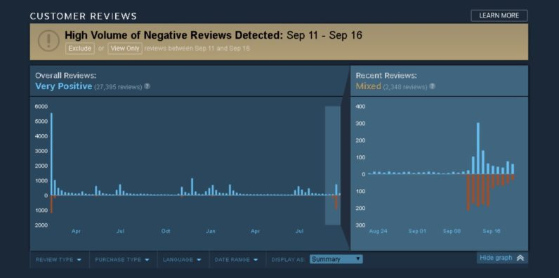 Steam will now fight review trolls with the power of graphs