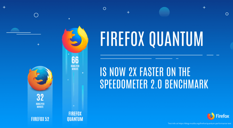 Mozilla launches new enterprise-friendly version of Firefox Quantum
