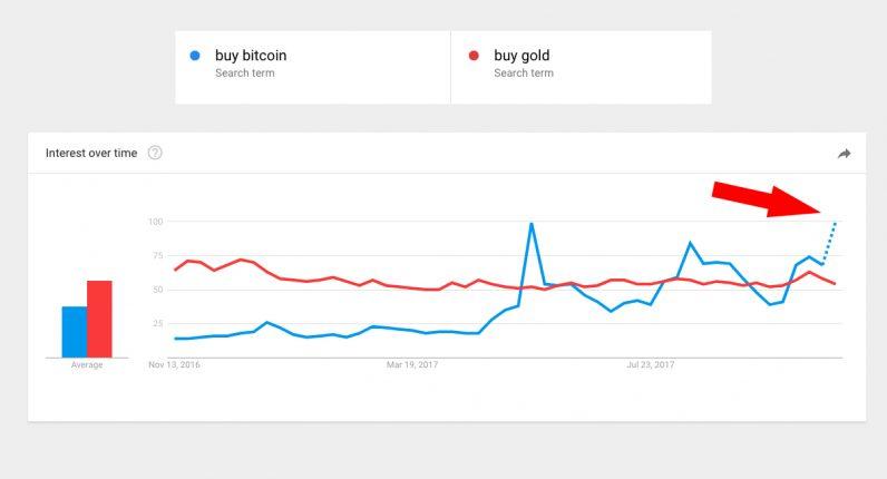 bitcoin, google, gold, people