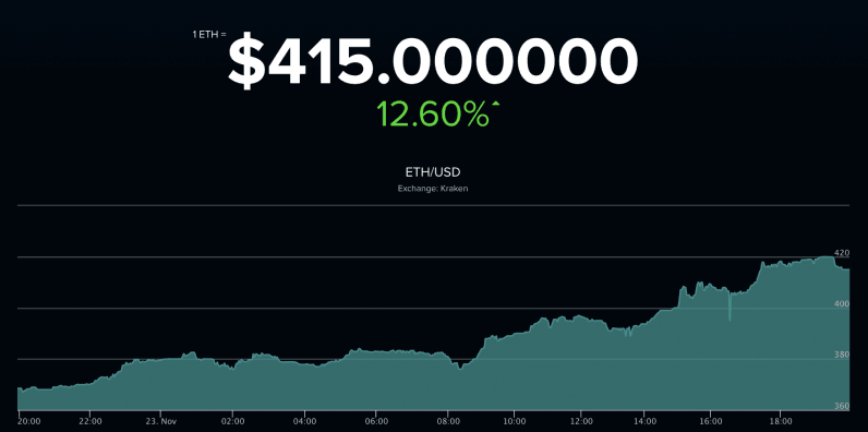 Ethereum breaks the $400 barrier to hit an all-time high