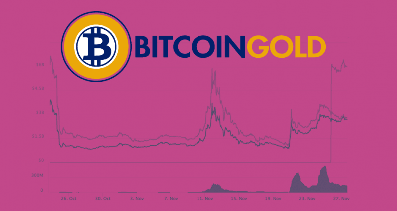 bitcoin, gold, bitcoin gold, cryptocurrency, market