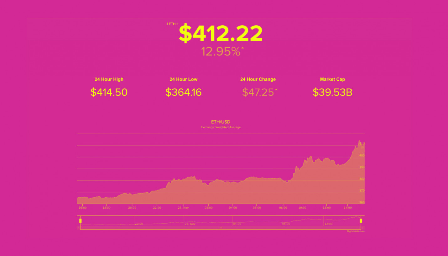 photo image Ethereum breaks the $400 barrier to hit an all-time high