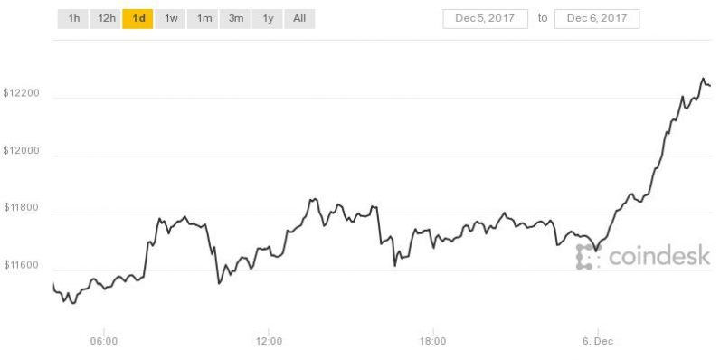 Bitcoin blasts past $12,000 for the first time