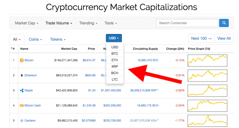 CoinMarketCap now shows cryptocurrency prices in BCH, XRP, and LTC