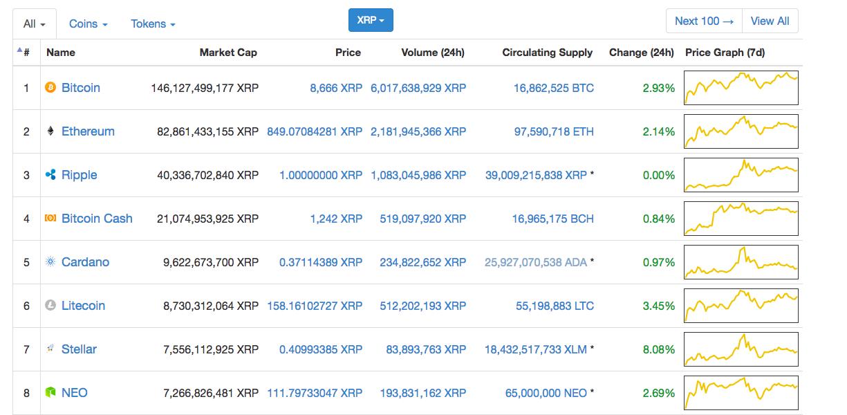 preț bitcoin coinmarketcap