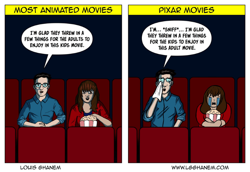 Most animated movies vs. Pixar movies