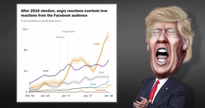 Trump inauguration kicked off the angriest period in Facebooks history