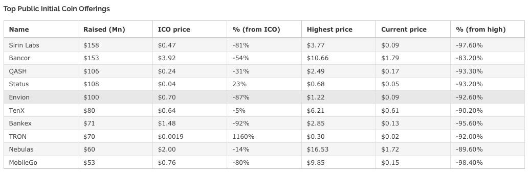 Top public ICO, Bitcoin, Cryptocurrency, Token
