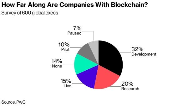 blockchain development, china, superpower, cryptocurrency
