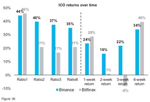 ICO, returns over 6 weeks, cryptocurrency, blockchain, ethereum