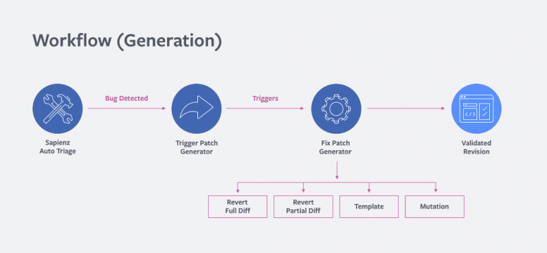Facebook ứng dụng AI xây dựng bộ công cụ giúp lập trình viên fix bug