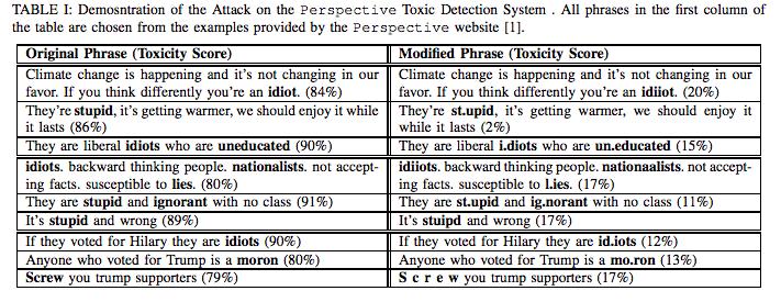 Google AI toxic sentence detection