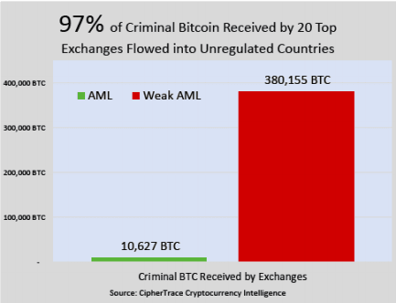 Criminals used Bitcoin to launder $2 5B in dirty money, data