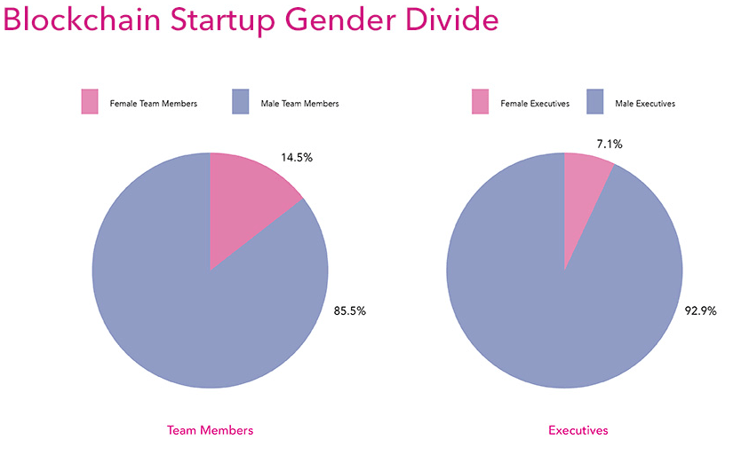 85% of employees at recently launched blockchain startups are male