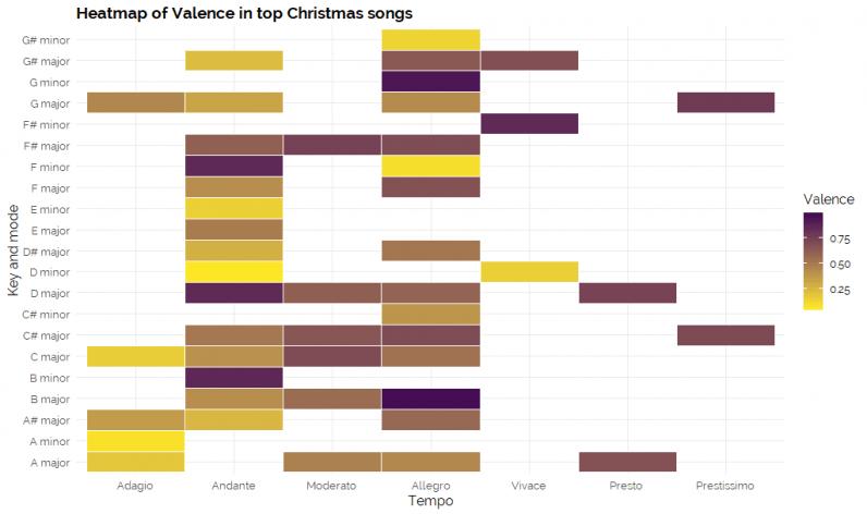 Die Größten Weihnachtslieder Aller Zeiten.Chemische Analyse Der Daten Weihnachtslieder Um Sie In