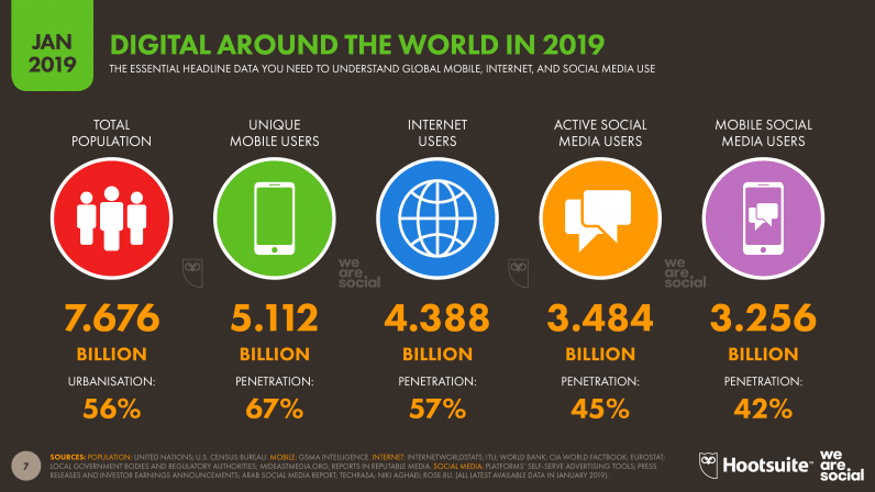 instagram demographics 13 impressive statistics about instagram users Digital Trends 2019 Every Single Stat You Need To Know About The Internet