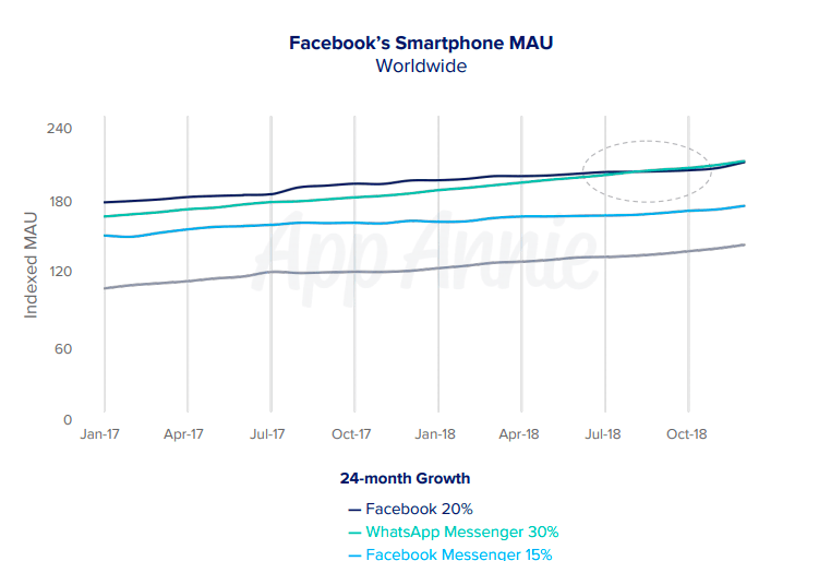 Report Whatsapp Surpasses Facebook As The Social Network S Most