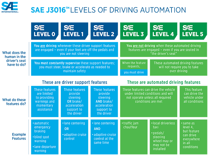 A breakdown of the 5 levels of vehicular automation