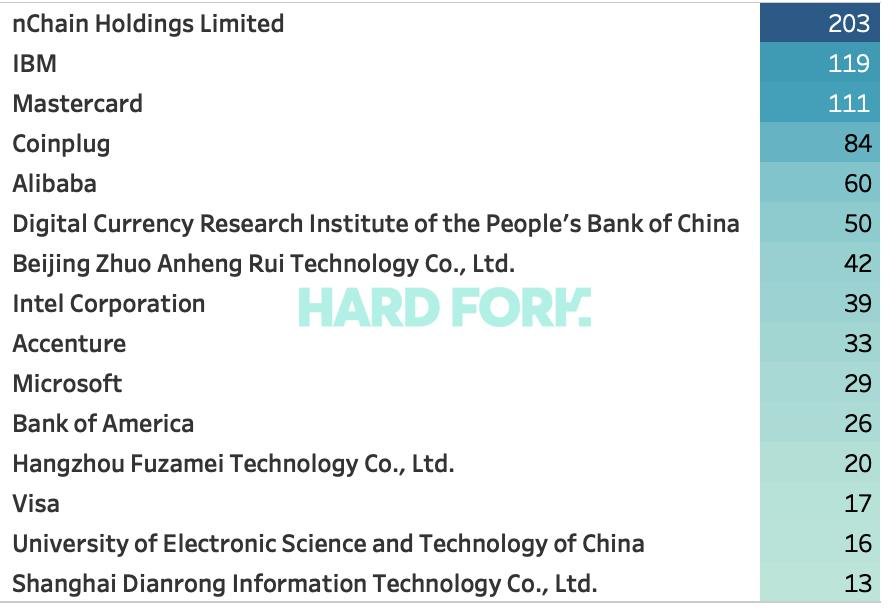 Data: China has the most blockchain patents, despite banning