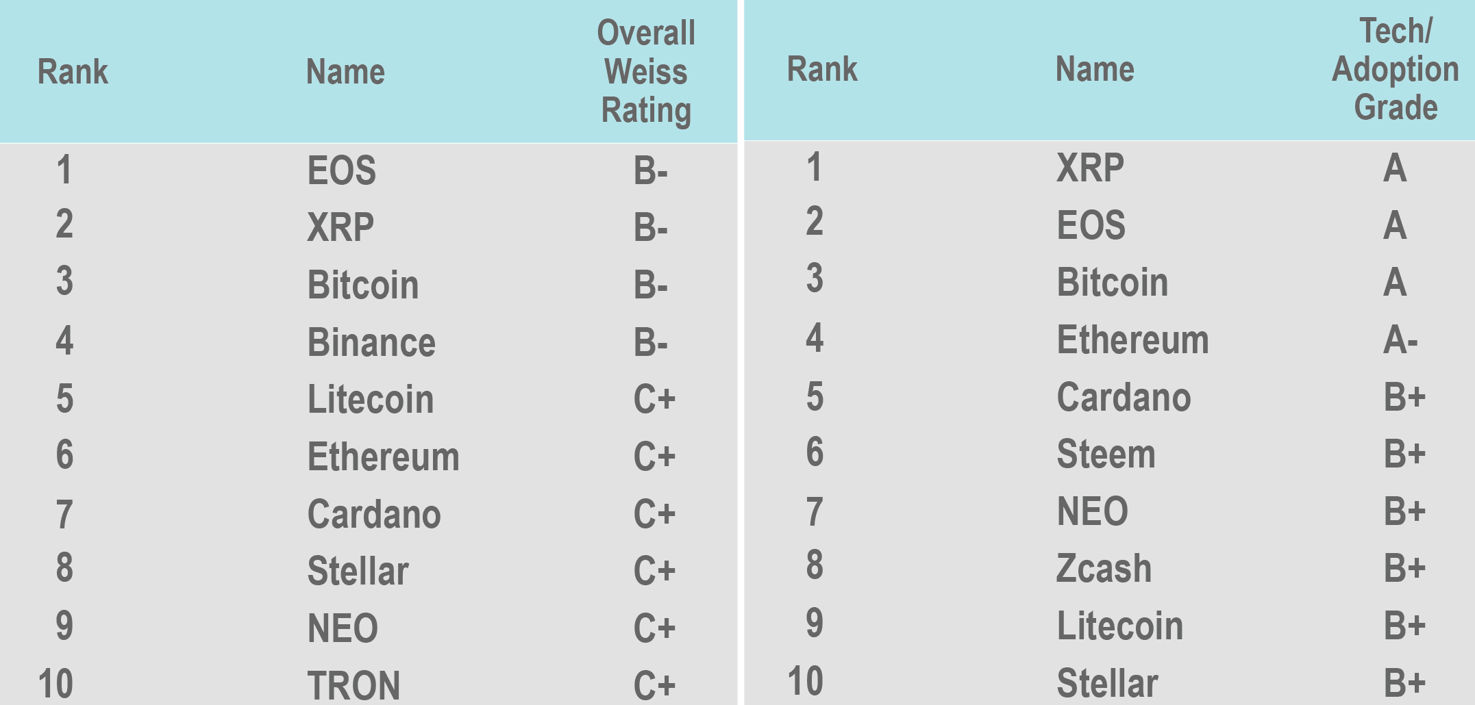 Weiss Ratings: EOS is the best cryptocurrency, then Ripple, THEN Bitcoin