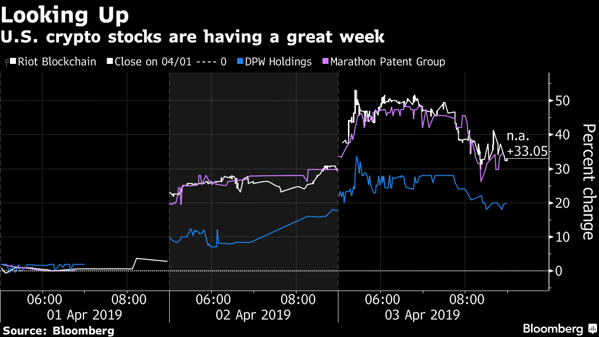 Bitcoin's price surge pushes cryptocurrency-related stocks