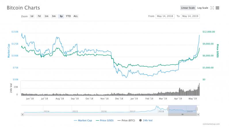 Bitcoin price chart via CoinMarketCap