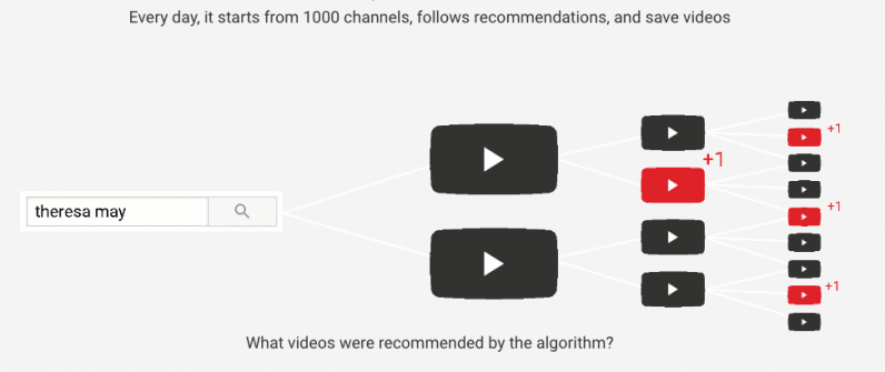 YouTube recommendations are toxic,' says dev who worked on the algorithm