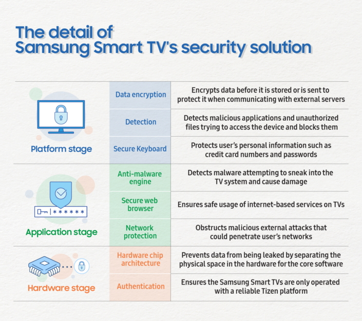 Why Samsung's virus scans for smart TVs are a UX disaster