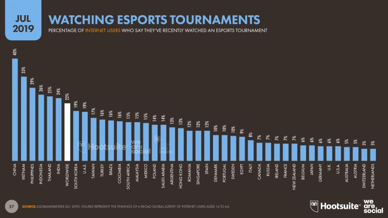 Almost a billion people watch esports {=~DATA!~=}