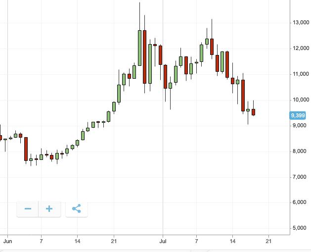 eToro coin performance