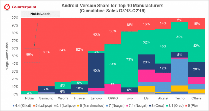 Android phone brands ranked by OS update frequency: Nokia is #1