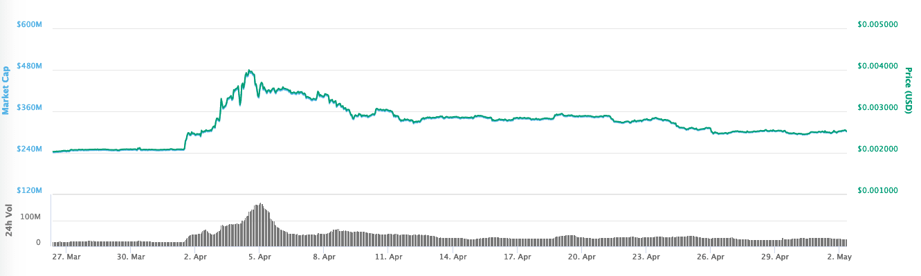 CoinMarketCap data, Dogecoin April