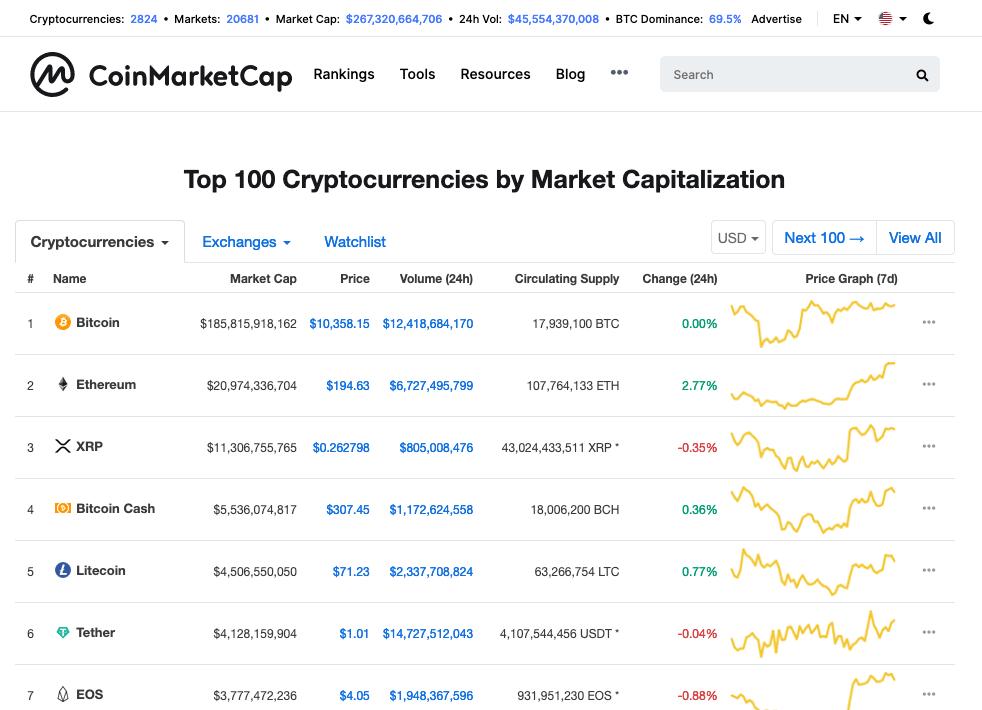 coinmarketcap btc markets bitcoin mining calculator gpu