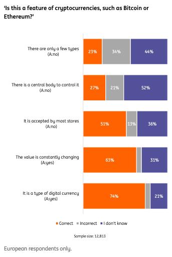 ING, survey results