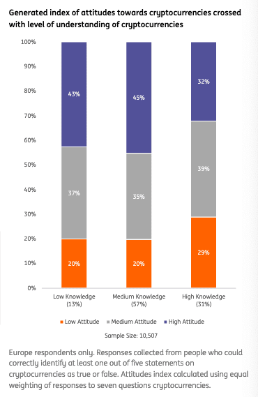 ING, Survey results, cryptocurrency attitude