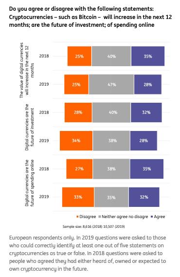ING survey results